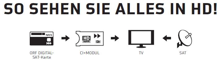 Karte In Ci Modul Einstecken.Orf Ci Sat Modul
